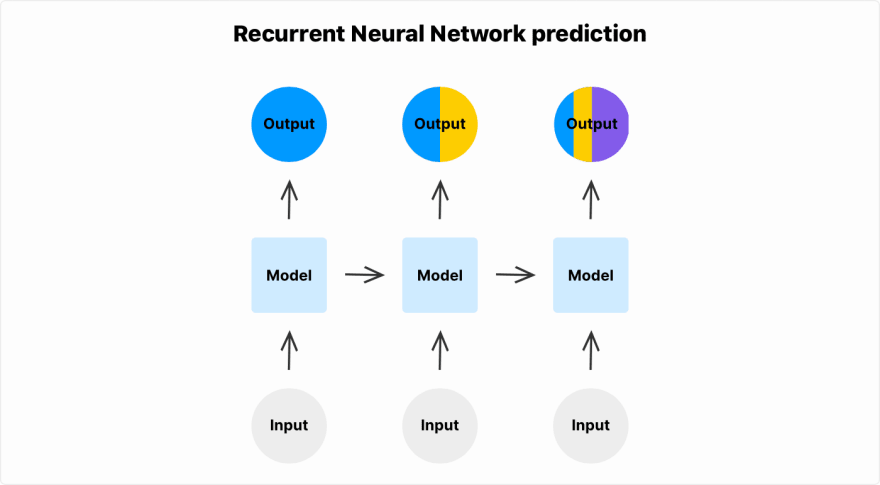 Recurrent Neural Network prediction