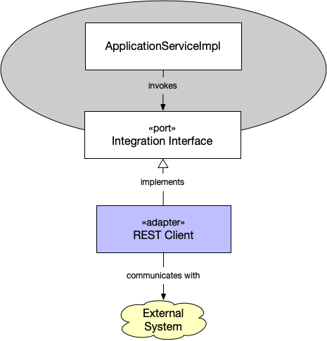 A REST client adapter and HTTP port
