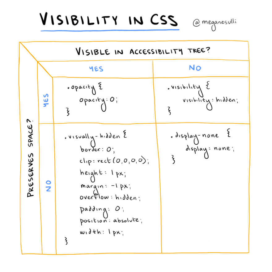 """A digitally drawn table with four quadrants. The columns are labeled: """"Visible in Accessibility Tree? Yes, No."""" The rows are labeled: """"Preserves Space? Yes, No."""" The contents in each quadrant are described below."""