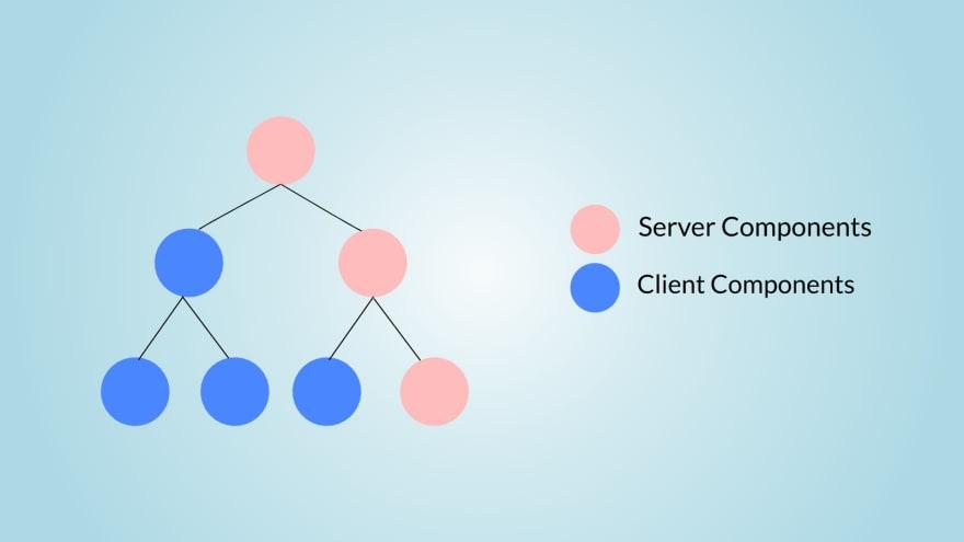 server-components