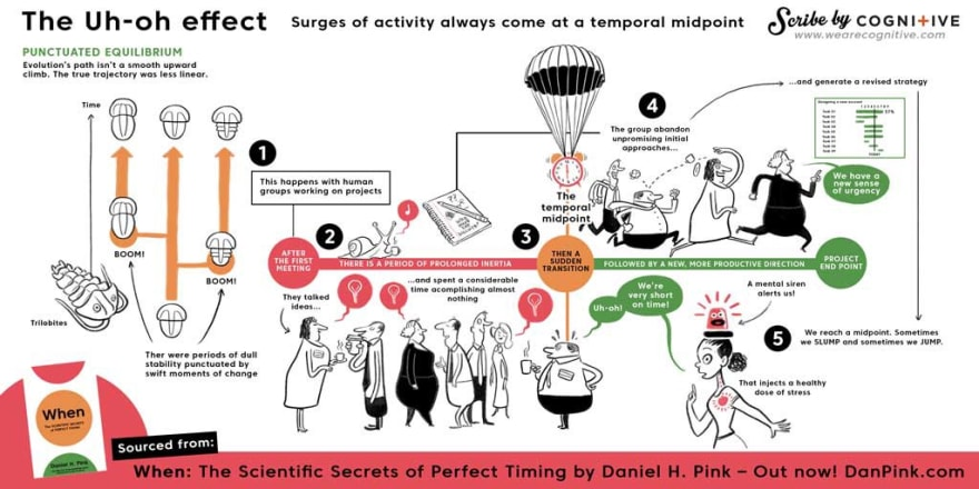 An infographic of the Uh Oh effect. After the first meeting there is a period of prolonged inertia, then a sudden transition followed by a new, more productive direction.