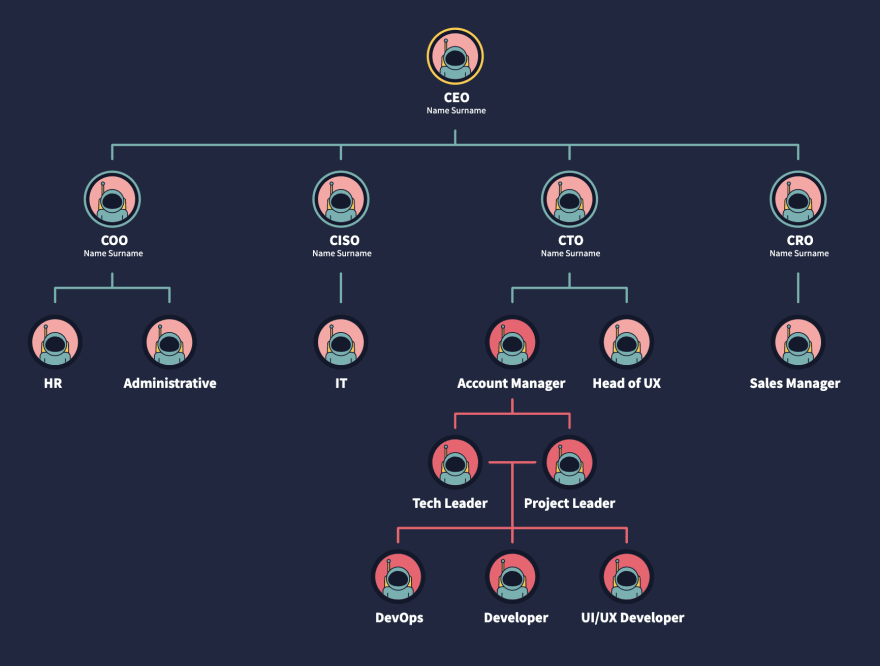 Org chart with astronaut images, bigger scale