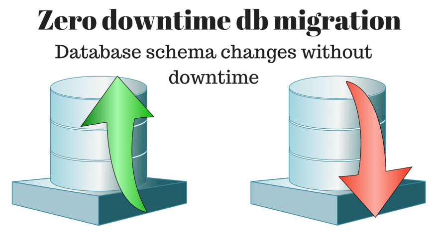 How to Do a Zero Downtime Database (DB) Migration (Schema Change) With a Practical Example