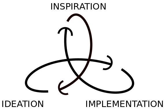 Fig3: Mindset