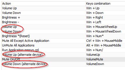 Volume2 Options Alternative Device