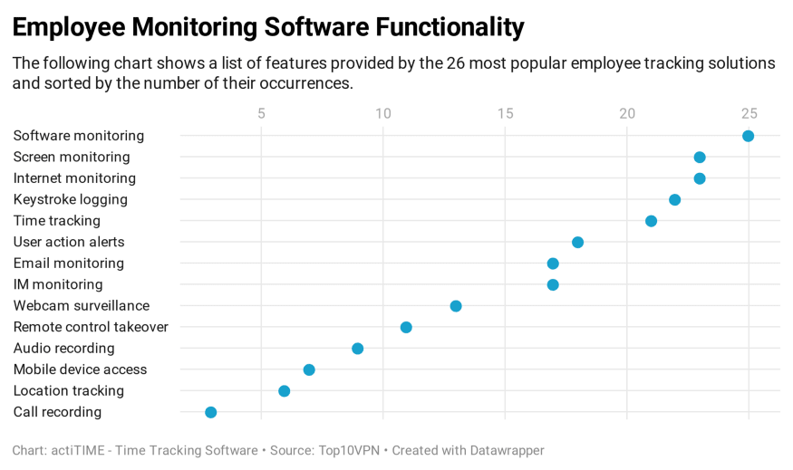 Employee Monitoring Software Functionality