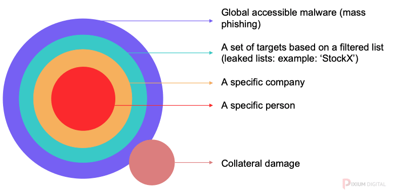 Potential Cyber Attack Targets