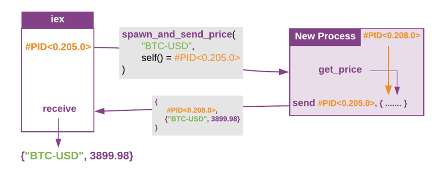iex spawns a process which requests the price and sends it back to iex mailbox