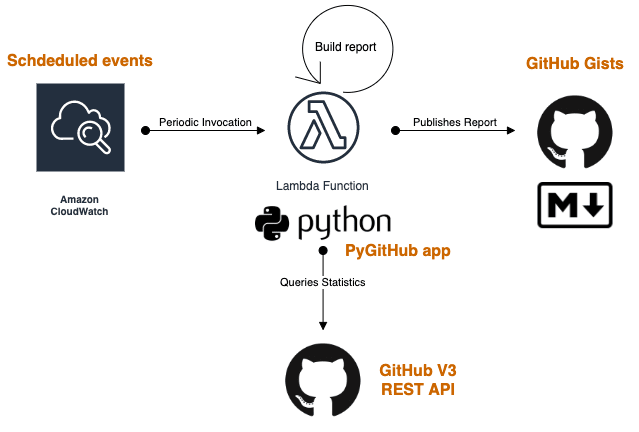 Amazon CloudWatch invokes AWS Lambda, which queries GitHub and publishes a Gist.