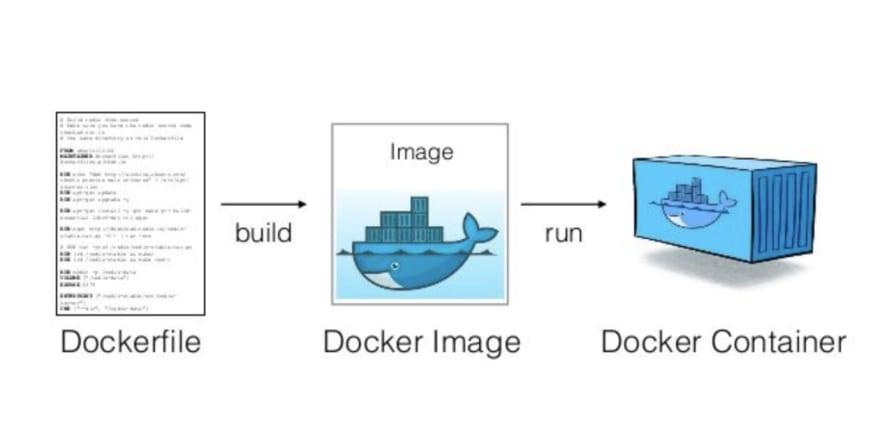 dockerfile-como-origem-para-contrucao-imagem