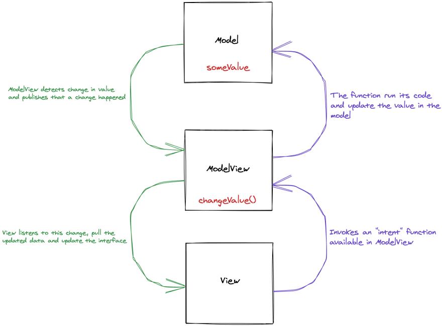 MVVM Final Data Flow