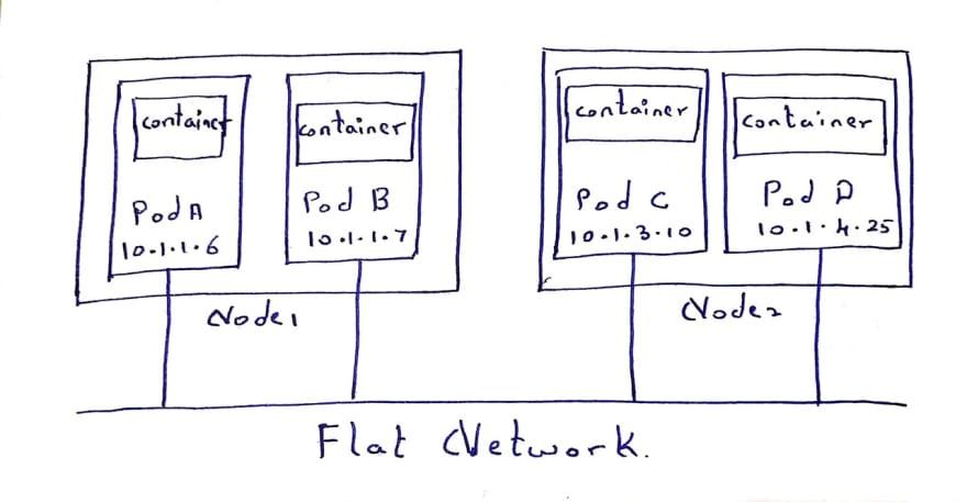 Flat-network.jpg