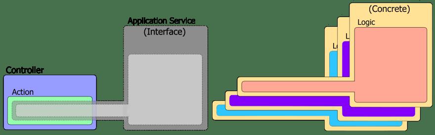 An application service interface