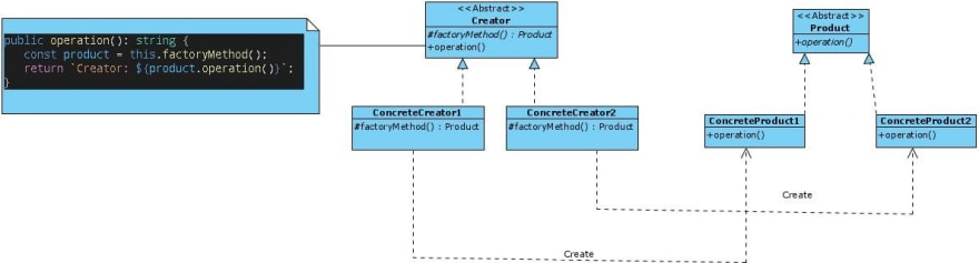 Class diagram of the basic structure of the factory-method pattern.