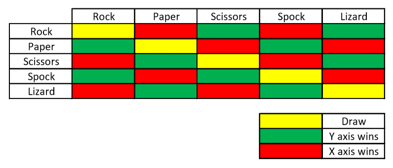 Double entry table comparing 'Rock, Paper, Scissors, Spock, Lizard' 'battles'