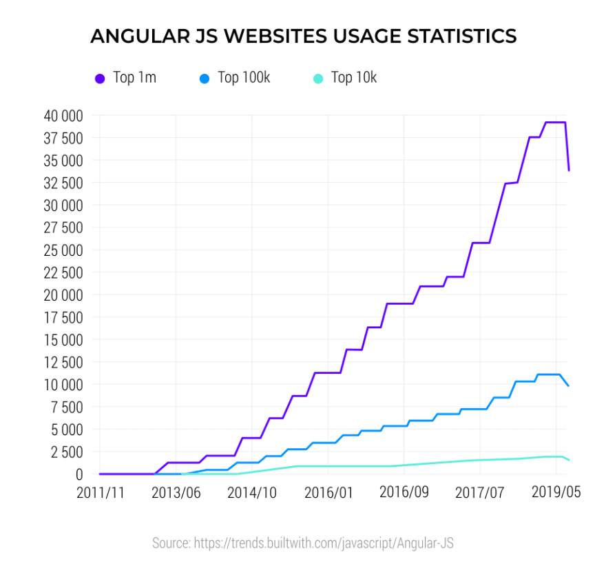 AngularJS-Websites-Usage-Statistics