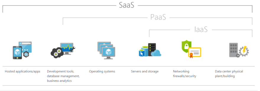 what-is-paas