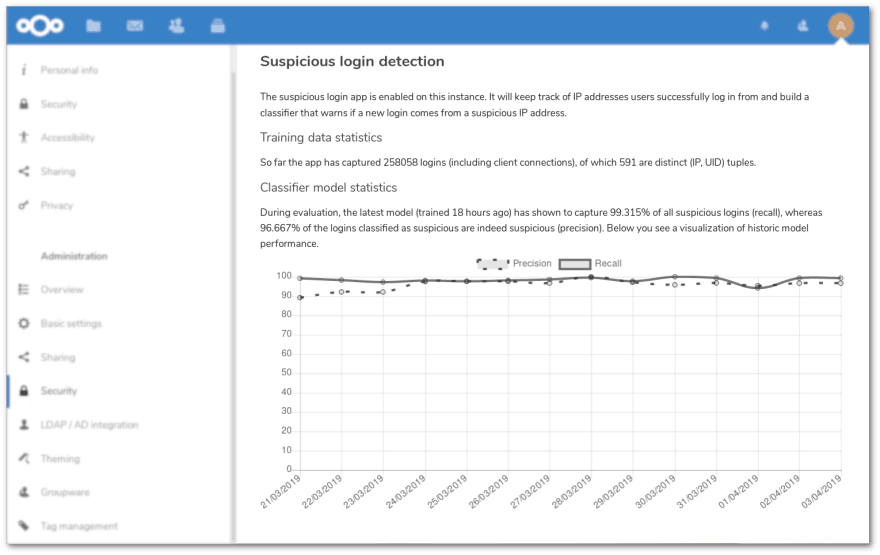 Historic precision and recall of suspicious login detection on a small Nextcloud instance