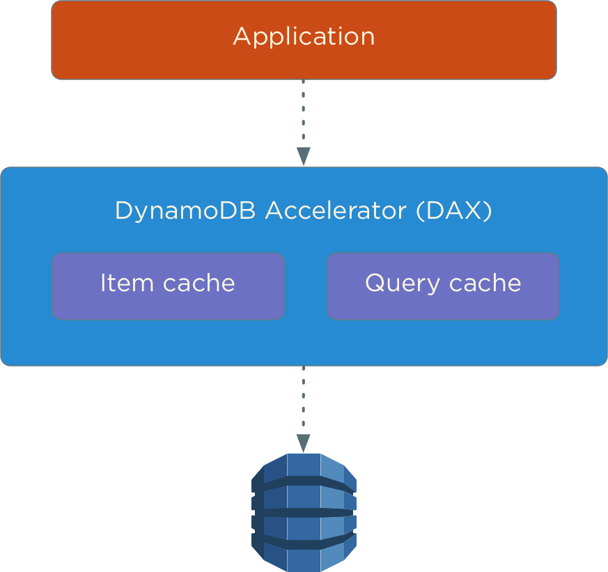 Should you use DynamoDB? - DEV Community 👩 💻👨 💻