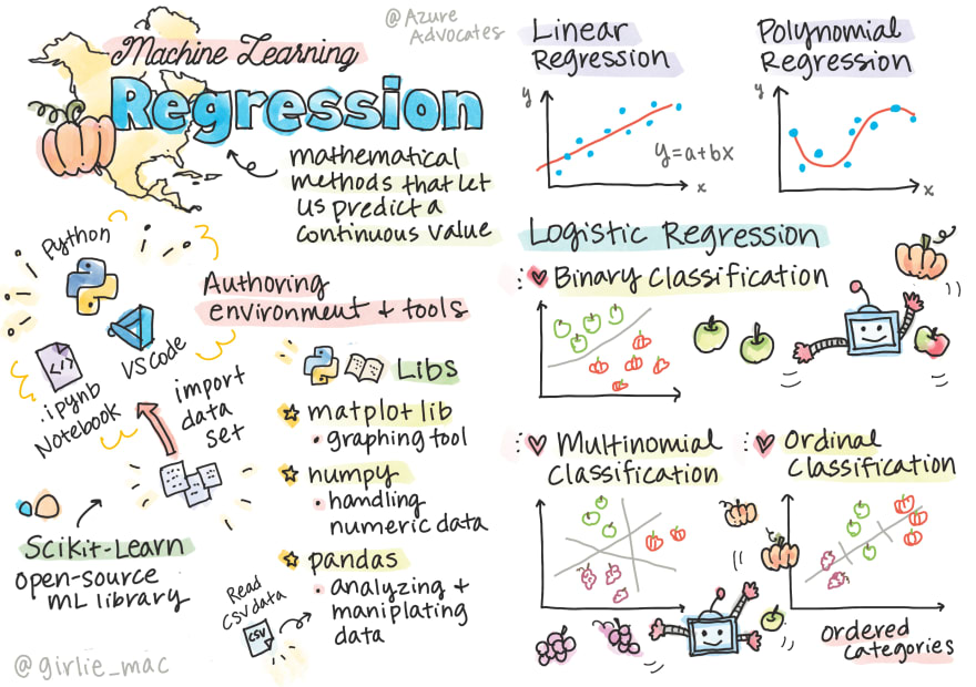 Regression for ML