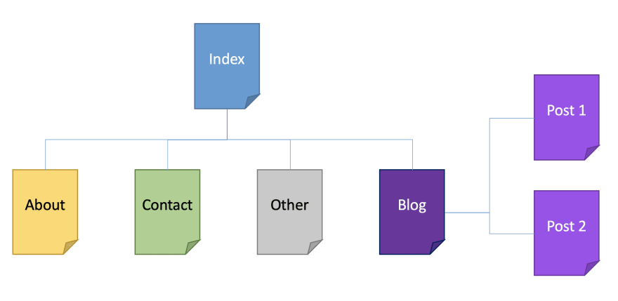 Sitemap with 5 pages and 2 blog posts