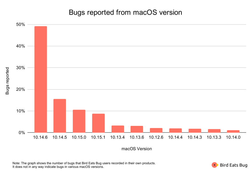Bug reported from macOS version