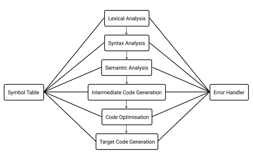 Understanding Compiler Design
