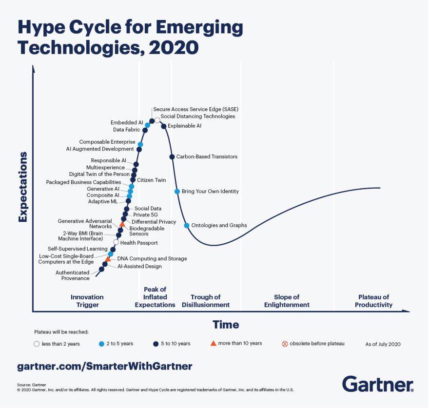 5 Trends Drive the Gartner Hype Cycle for Emerging Technologies, 2020