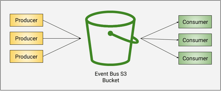 Initial S3 event bus