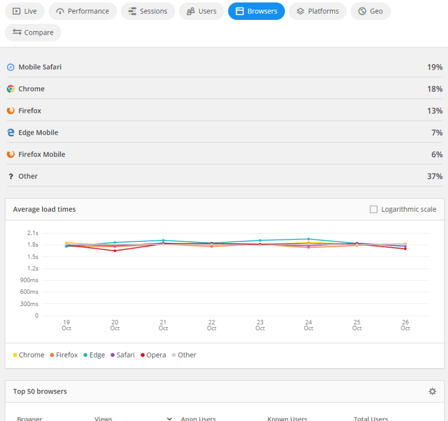 Screenshot of browser speed - a Real User Monitoring best practice
