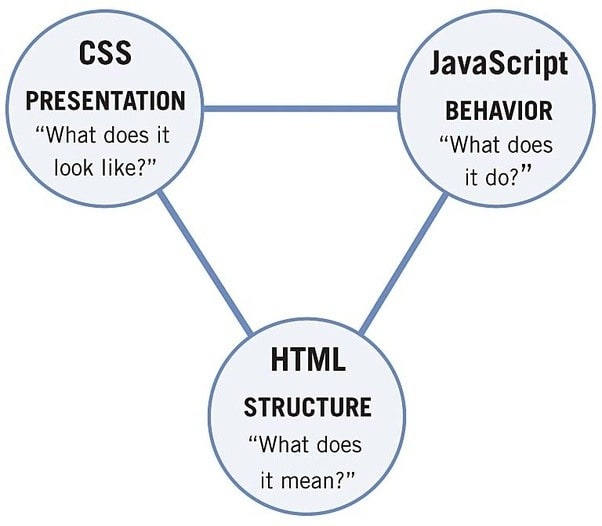 HTML, CSS and JS description