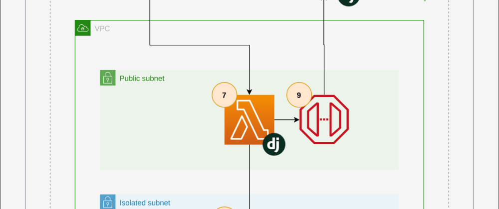 Cover image for Deploying serverless Django applications to AWS with CDK on a tiny budget using the Lambda proxy pattern