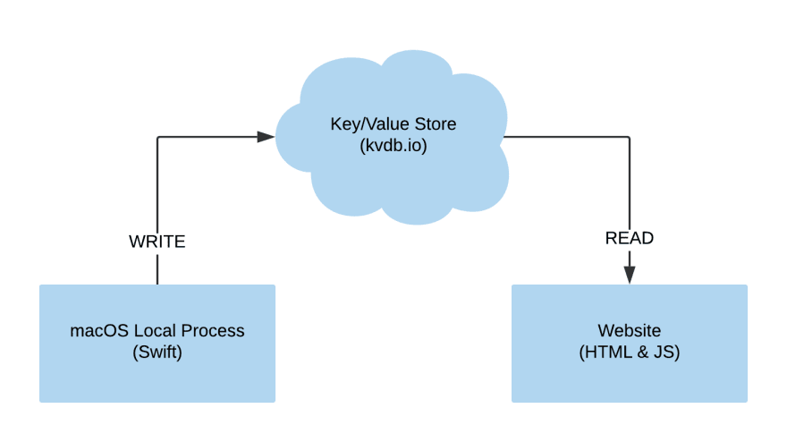 Flow diagram showing a local process using Swift writing to the KVdb cloud key/value store that is read from an HTML & JS website