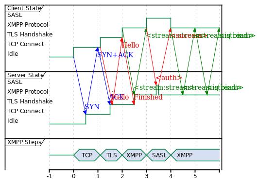 XMPP 1-RTT Auth, 6 RTTs