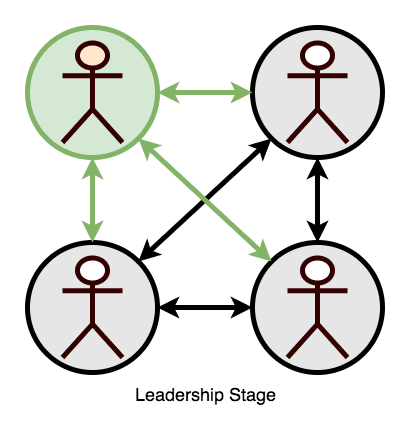 4-LeadershipStage-copy The Stages of Teamwork Complexity work environment teams people