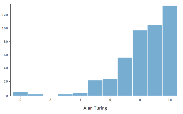 Voting distribution for Alan Turing