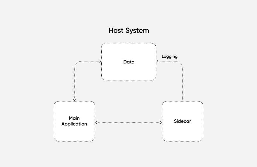 diagram showing sidecar pattern. The main application and sidecar both exchange information and have access to data on the shared host. The sidecar writes to the shared data when logging.)