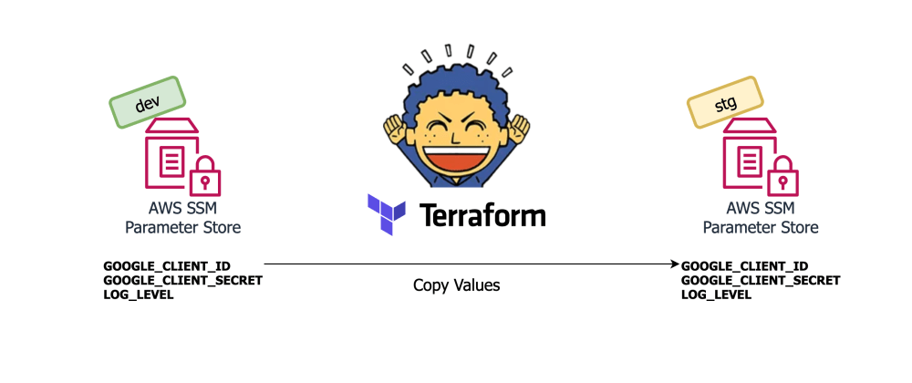 Cover image for Managing AWS SSM Parameters With Terraform And Parzival