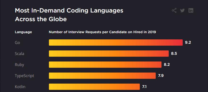 Striking programming language 2021
