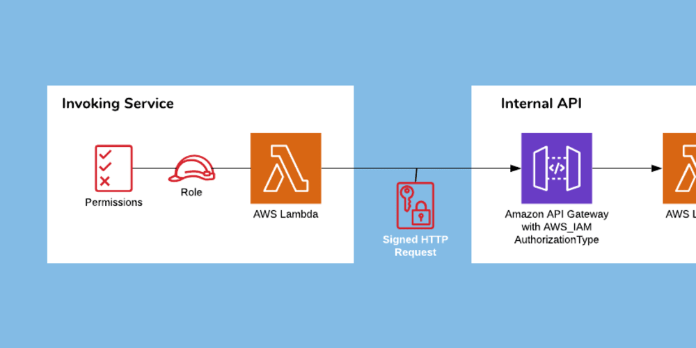How to Create Secure Internal APIs on AWS without VPCs - DEV
