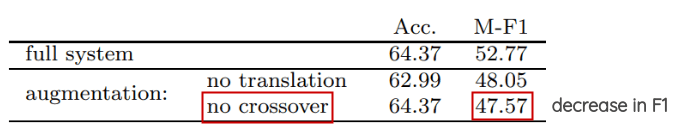 Instance Crossover Augmentation Impact on F1