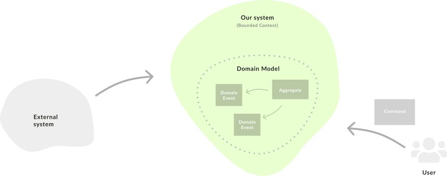 How Aggregates Emit Domain Events