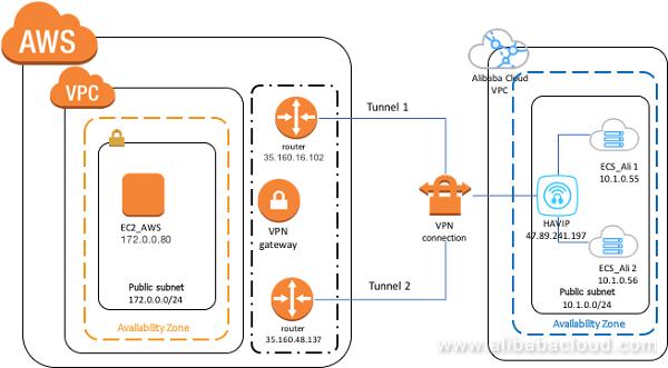Aws Alicloud VPN Architecture