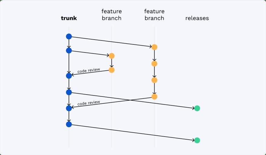 Scaled Trunk-Based Development