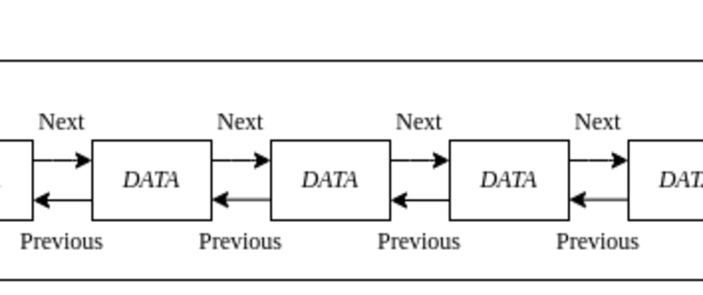 Cover image for Data Structures & Algorithms in JavaScript(Circular linked list)