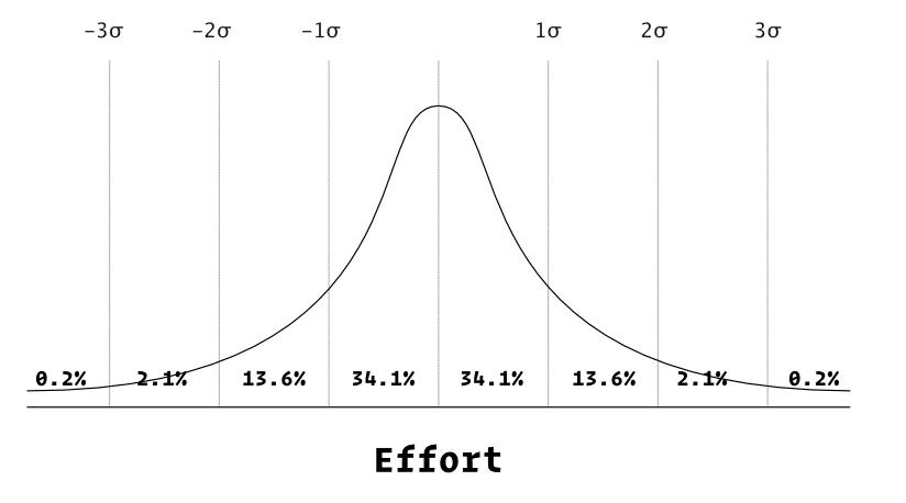 normal distribution curve line graph