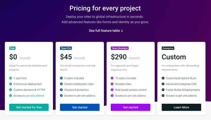 Screenshot of Netlify pricing plans