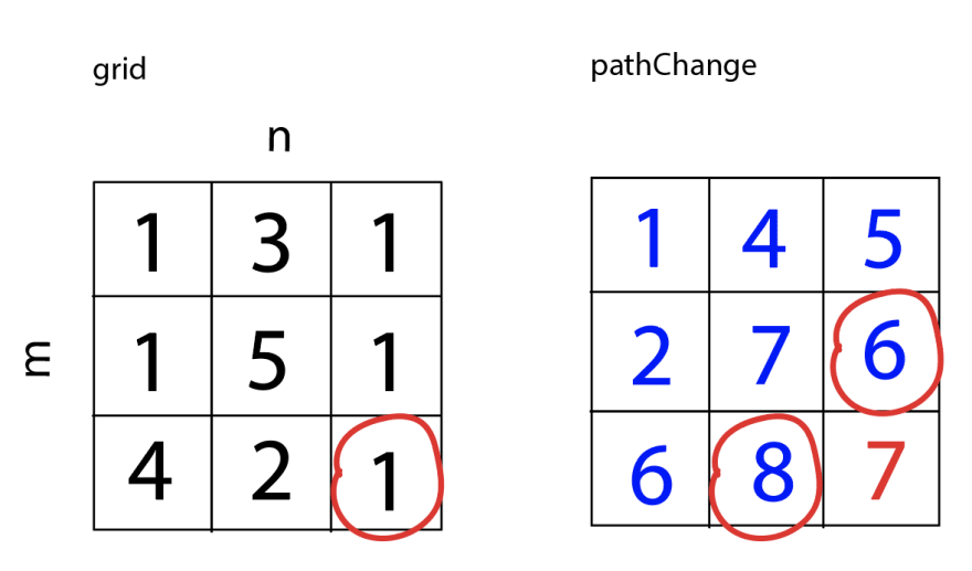 Using circles in grid and pathChange to demonstrate which values are being compared. The value of the current and therefore final square in pathChange becomes 7. pathChange now equals [[1,4,5], [2,7,6], [6,8,7]].