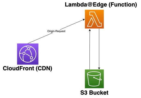 edge-router