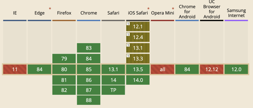 Browser support table